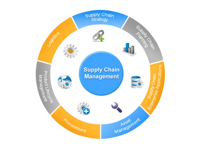 characteristic of effective supply chain management Supply chain management encompasses the entire process of manufacturing and distributing therefore coordination between the various players in the chain is key in its effective management 1993 characteristics of supply chain management and the implications for purchasing and.